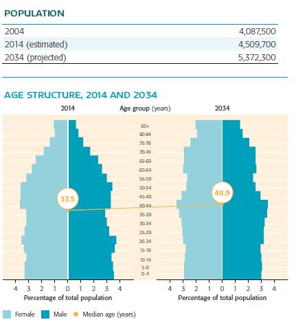 人口增长_美国人口增长速度