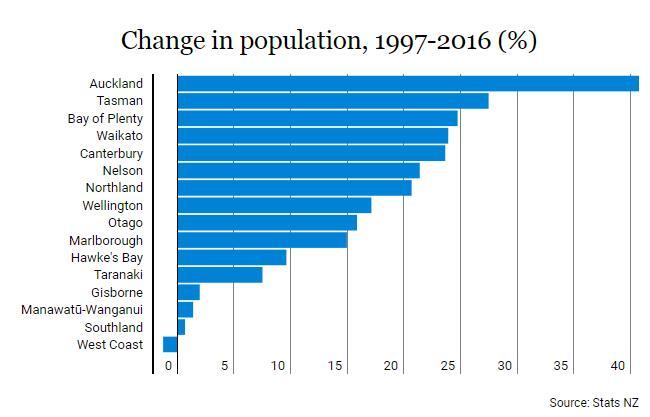 新西兰的人口_通过数据探究真相 新西兰的移民现状究竟如何